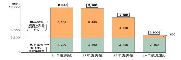 九州電力資本推移